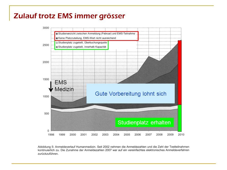 Zulauf trotz EMS immer grösser