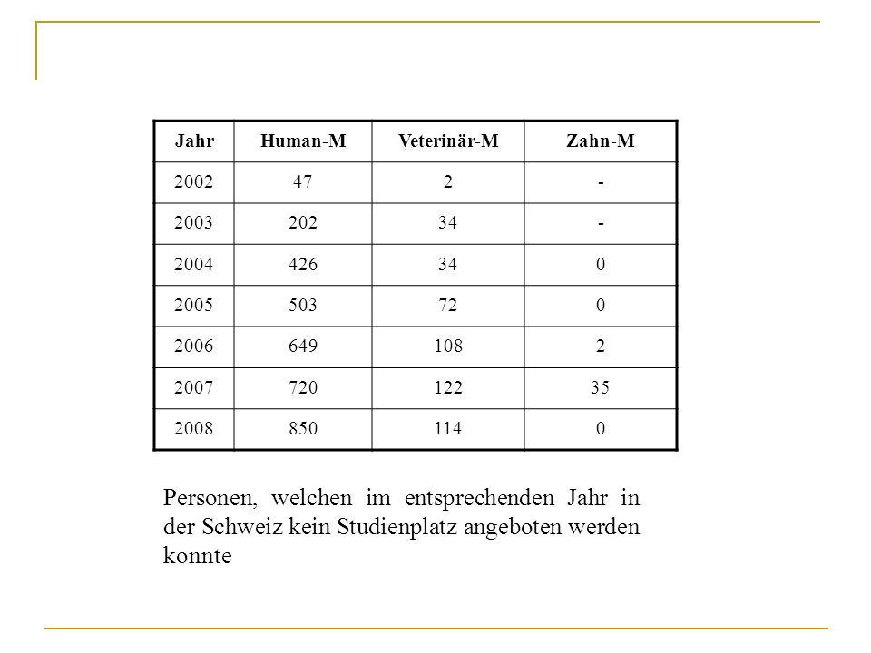JahrHuman-M. Veterinär-M. Zahn-M. 2002. 47. 2. - 2003. 202. 34. 2004. 426. 2005. 503. 72. 2006. 649.