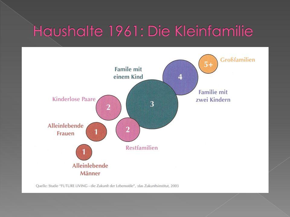Haushalte 1961: Die Kleinfamilie