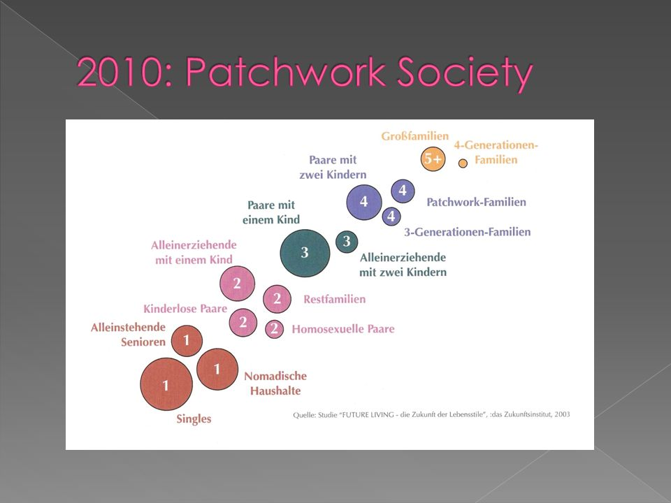 2010: Patchwork Society