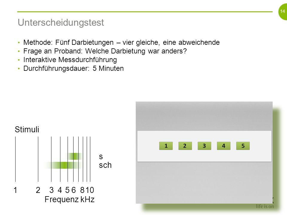 Unterscheidungstest Stimuli 1 10 2 3 4 5 6 8 Frequenz kHz s sch