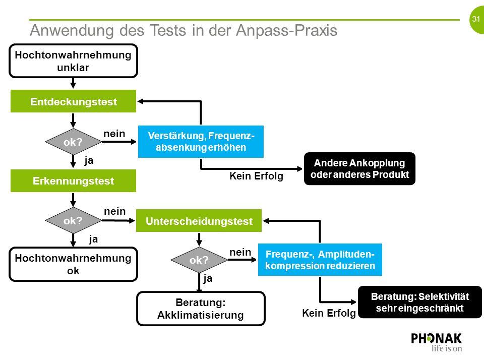 Anwendung des Tests in der Anpass-Praxis