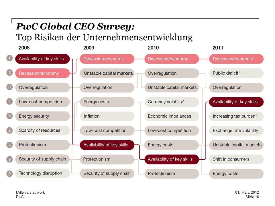PwC Global CEO Survey: Top Risiken der Unternehmensentwicklung