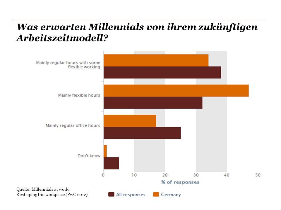 Was erwarten Millennials von ihrem zukünftigen Arbeitszeitmodell