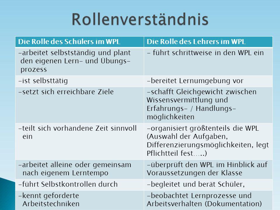 Rollenverständnis Die Rolle des Schülers im WPL