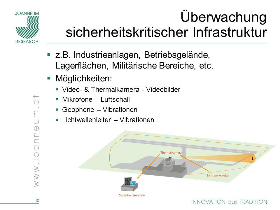 Überwachung sicherheitskritischer Infrastruktur