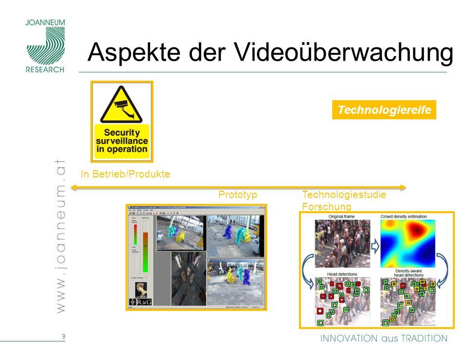 Aspekte der Videoüberwachung