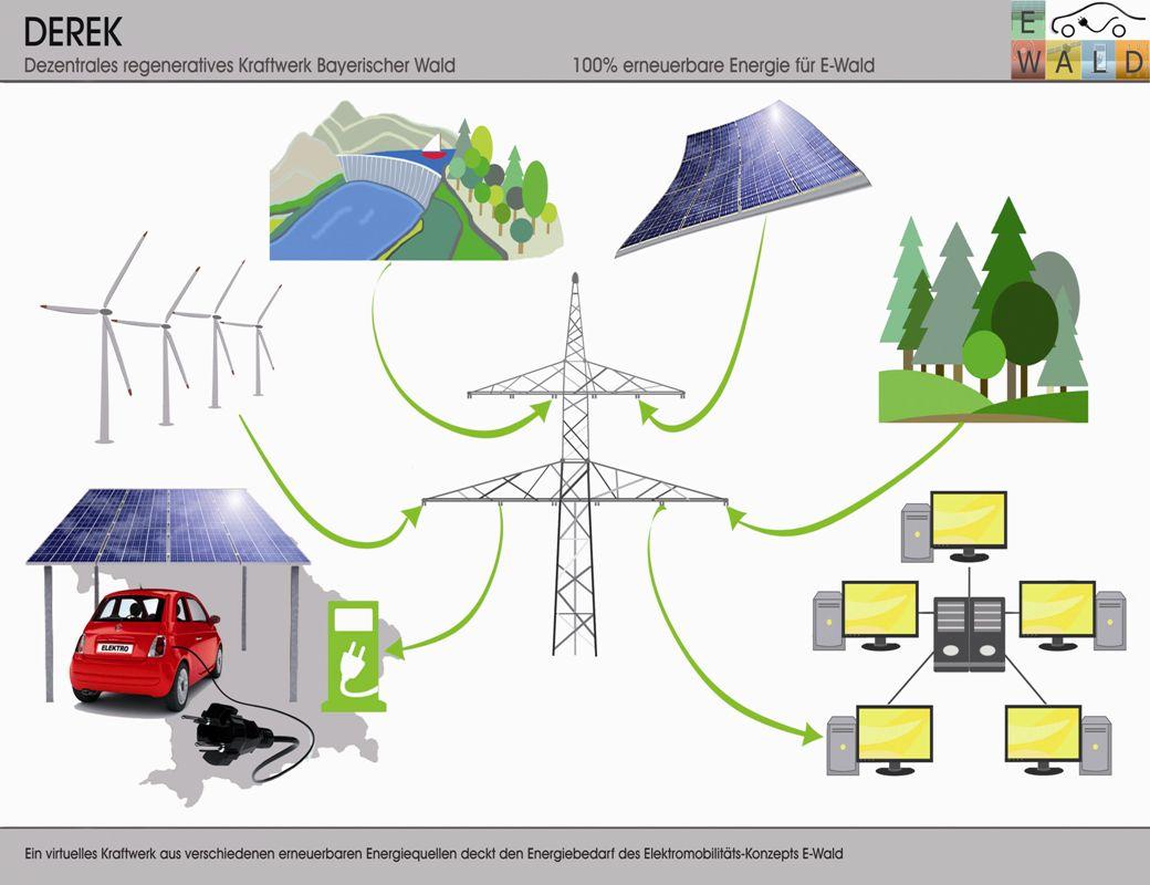 Technologie E-WALD - Fakten Energieversorgung