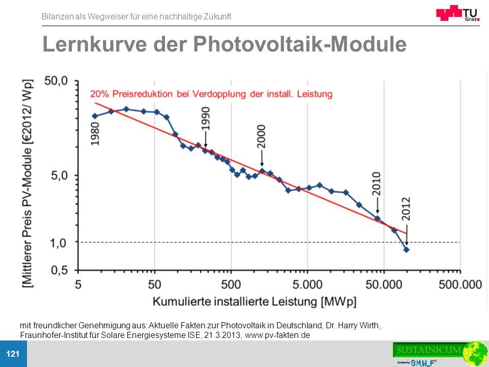 Lernkurve der Photovoltaik-Module
