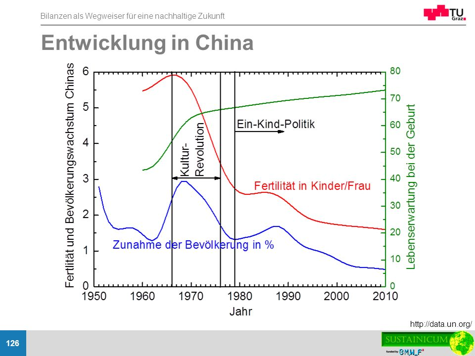 Entwicklung in China http://data.un.org/