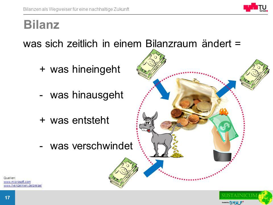 Bilanz was sich zeitlich in einem Bilanzraum ändert = + was hineingeht