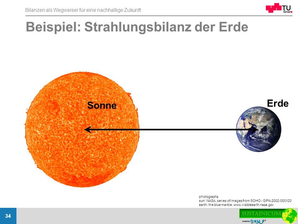Beispiel: Strahlungsbilanz der Erde