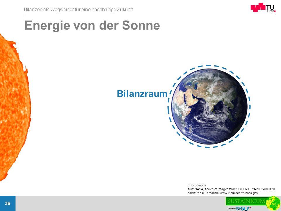 Energie von der Sonne Bilanzraum