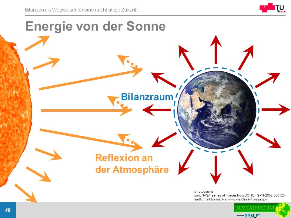 Energie von der Sonne Bilanzraum Reflexion an der Atmosphäre