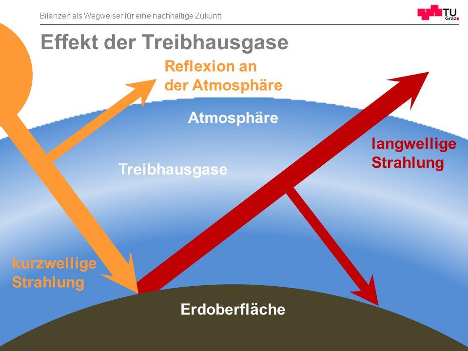 Effekt der Treibhausgase