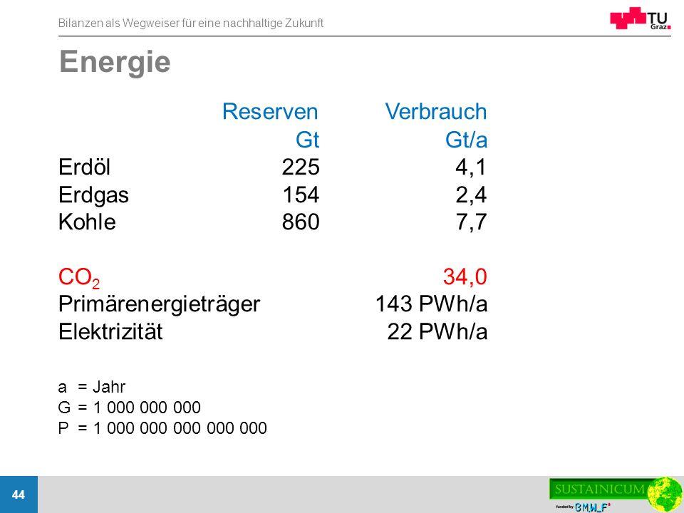 Energie Reserven Verbrauch Gt Gt/a Erdöl 225 4,1 Erdgas 154 2,4