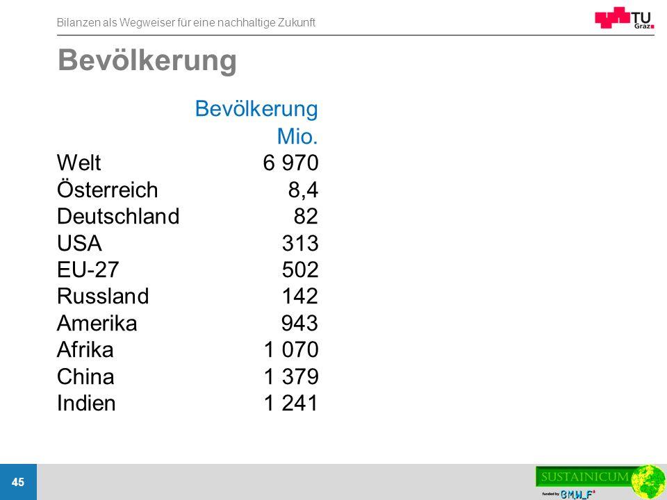 Bevölkerung Bevölkerung Mio. Welt 6 970 Österreich 8,4 Deutschland 82