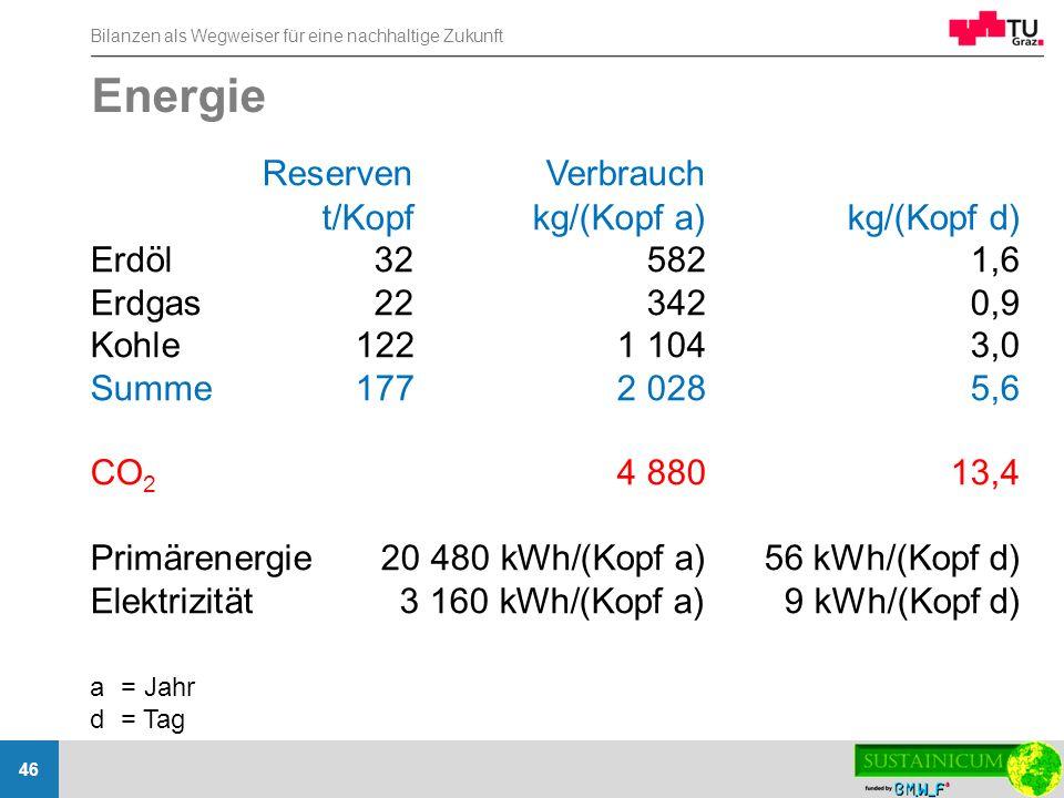Energie Reserven Verbrauch t/Kopf kg/(Kopf a) kg/(Kopf d)