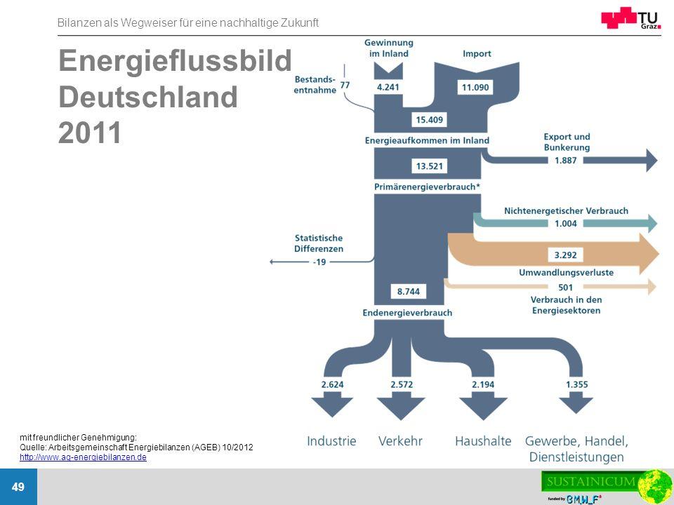 Energieflussbild Deutschland 2011