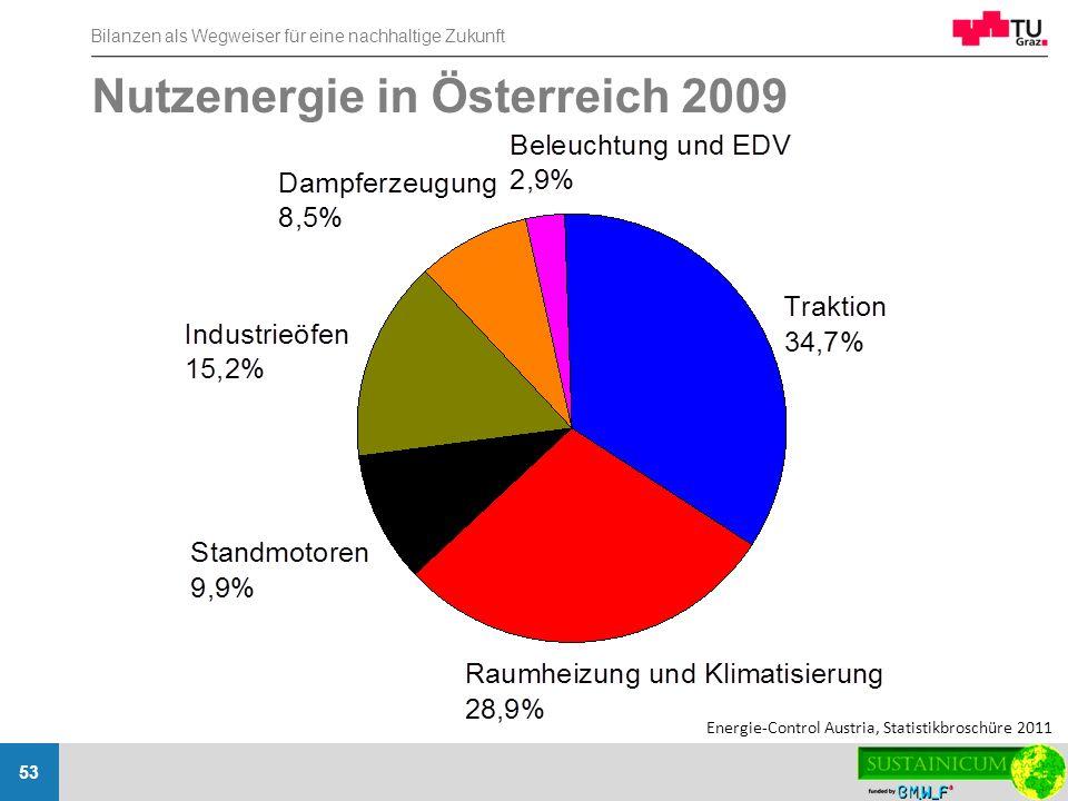 Nutzenergie in Österreich 2009