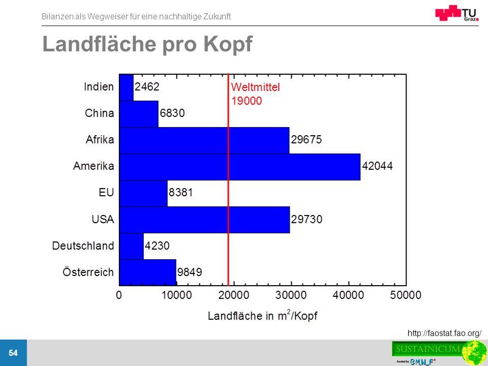 Landfläche pro Kopf http://faostat.fao.org/