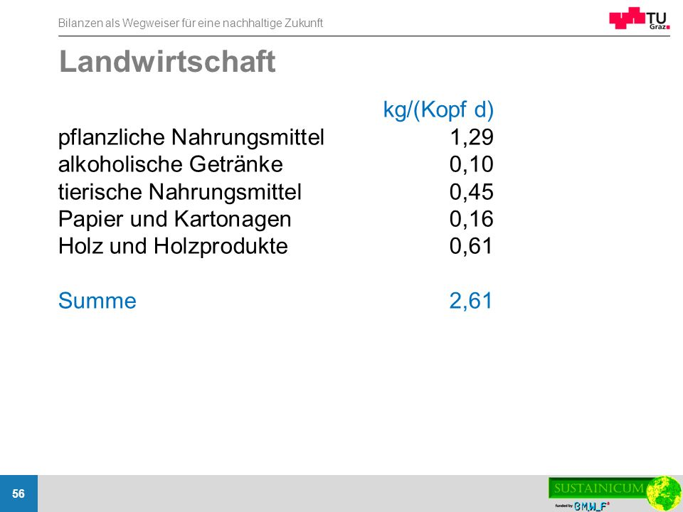 Landwirtschaft kg/(Kopf d) pflanzliche Nahrungsmittel 1,29
