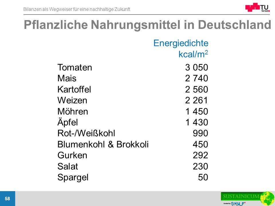 Pflanzliche Nahrungsmittel in Deutschland