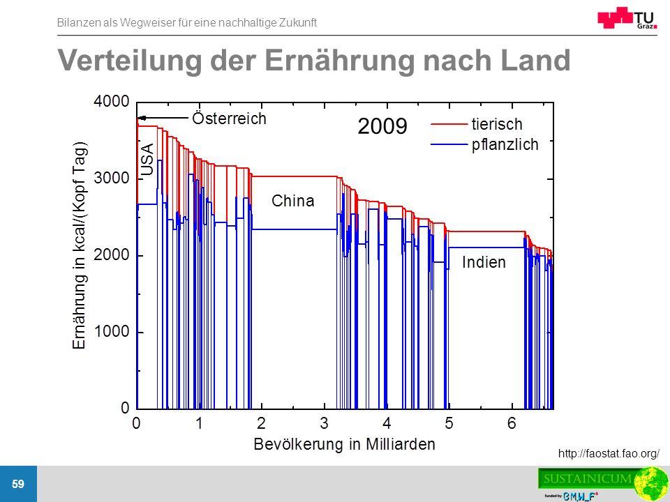 Verteilung der Ernährung nach Land