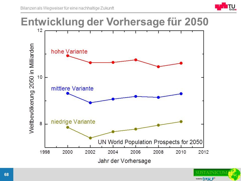 Entwicklung der Vorhersage für 2050