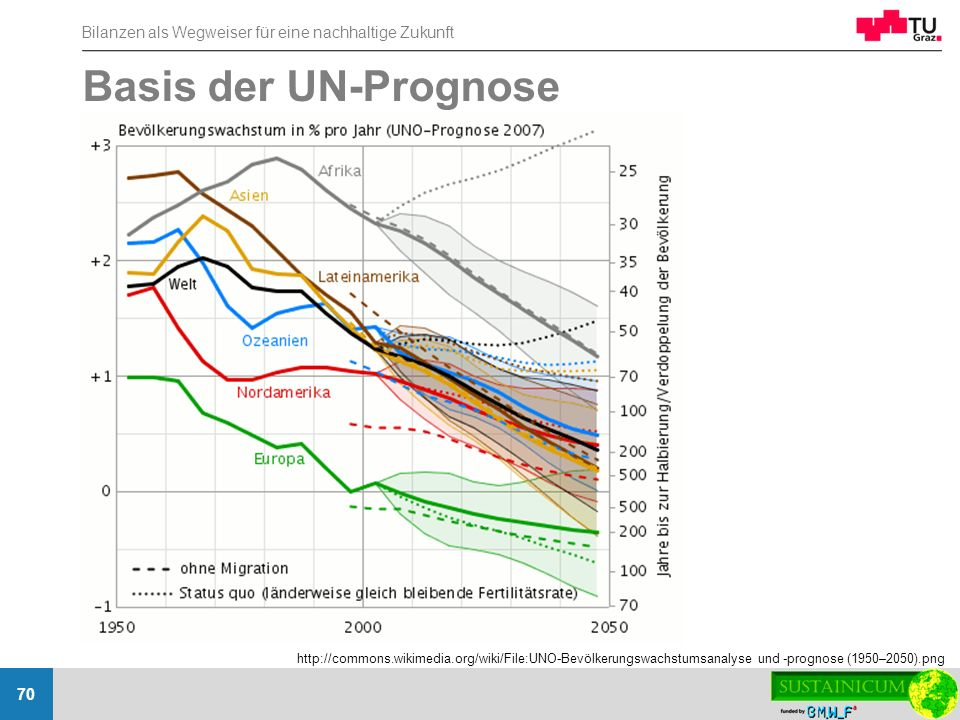 Basis der UN-Prognose http://commons.wikimedia.org/wiki/File:UNO-Bevölkerungswachstumsanalyse und -prognose (1950–2050).png.