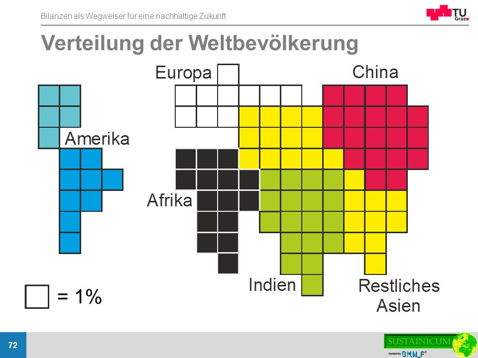 Verteilung der Weltbevölkerung