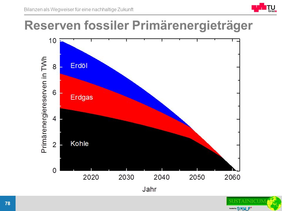 Reserven fossiler Primärenergieträger