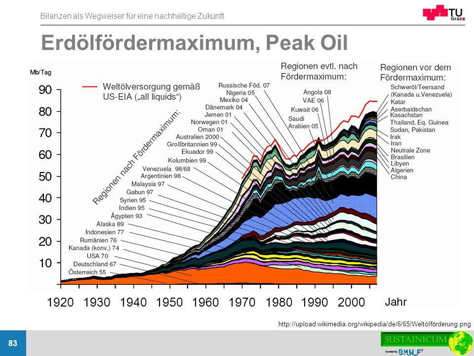 Erdölfördermaximum, Peak Oil