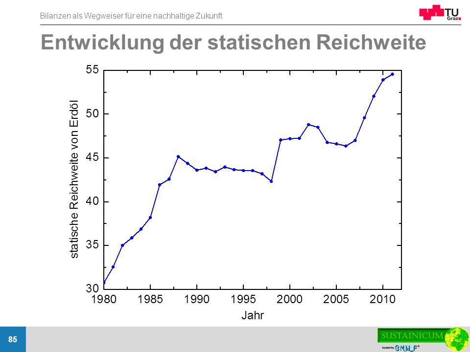 Entwicklung der statischen Reichweite
