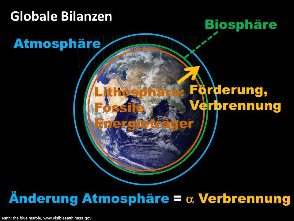 Globale Bilanzen Biosphäre Atmosphäre Förderung, Verbrennung