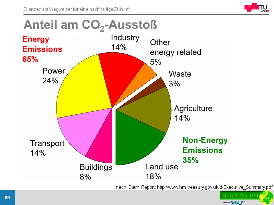 Anteil am CO2-Ausstoß nach: Stern-Report: http://www.hm-treasury.gov.uk/d/Executive_Summary.pdf