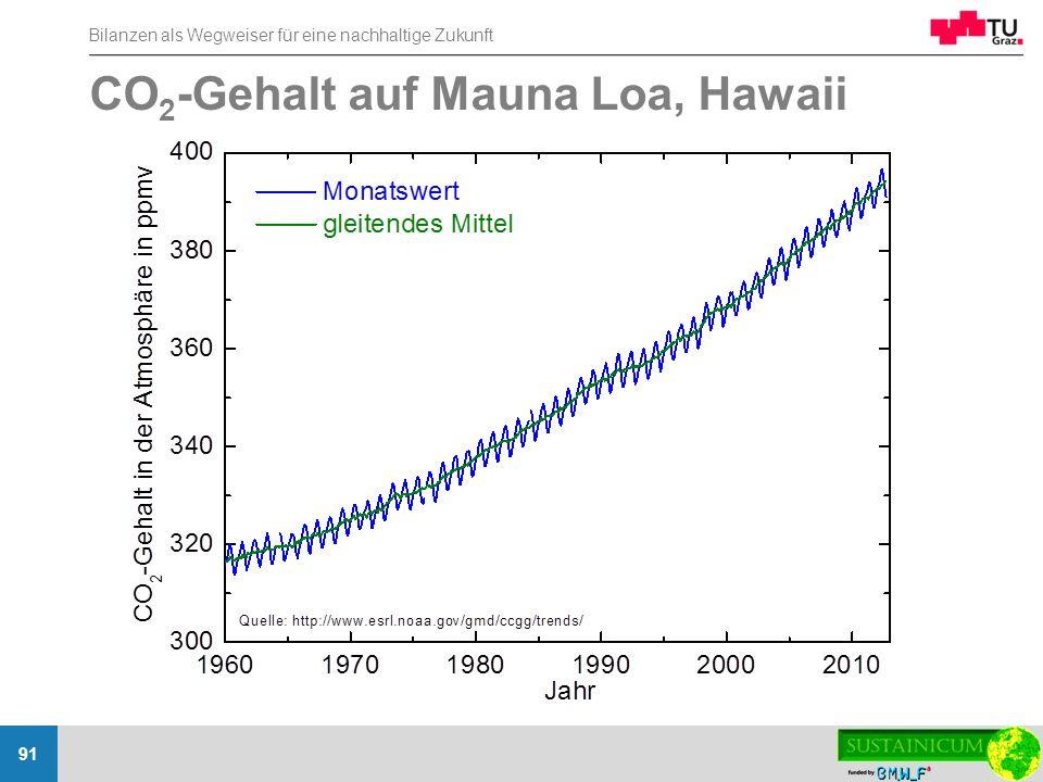 CO2-Gehalt auf Mauna Loa, Hawaii