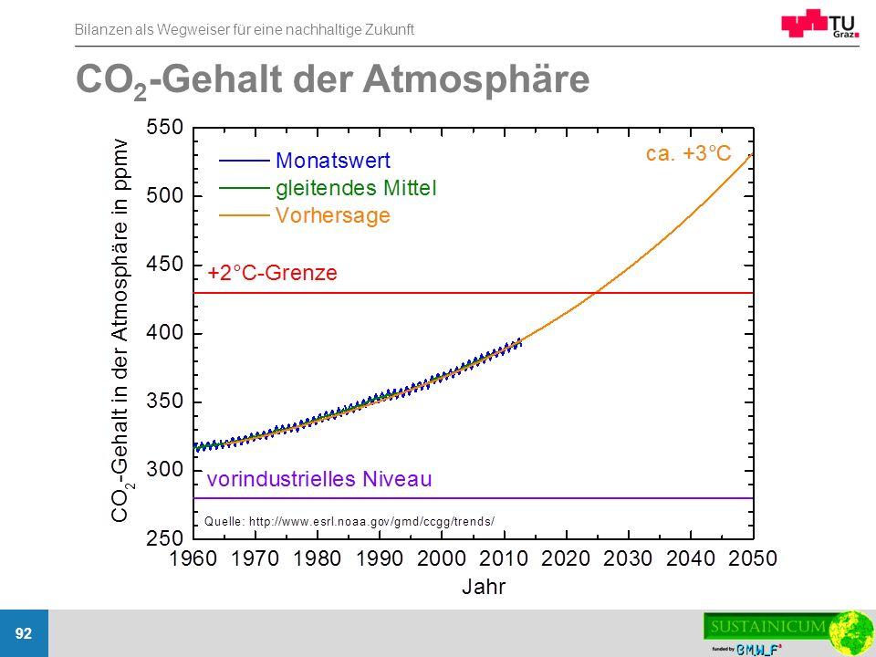 CO2-Gehalt der Atmosphäre