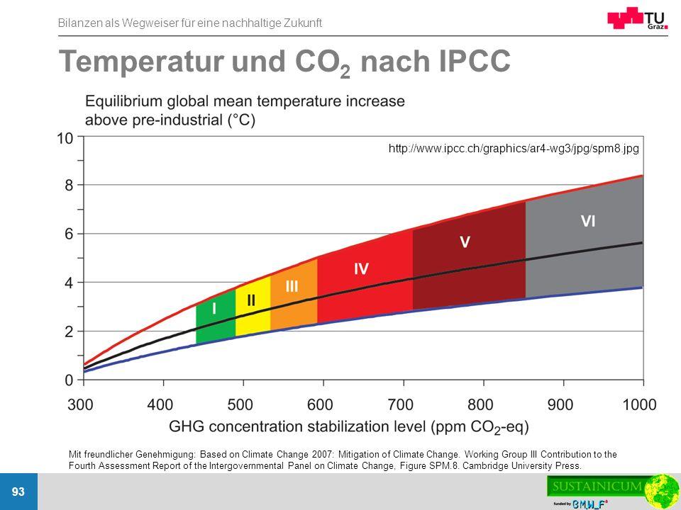 Temperatur und CO2 nach IPCC