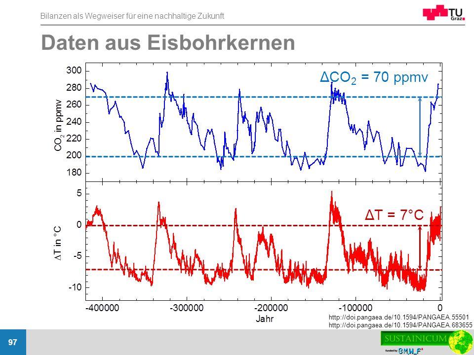 Daten aus Eisbohrkernen