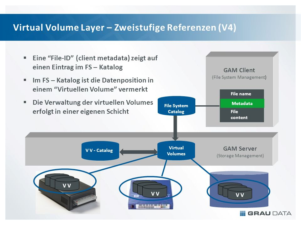Virtual Volume Layer – Zweistufige Referenzen (V4)
