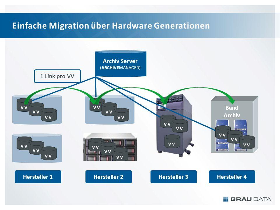 Einfache Migration über Hardware Generationen