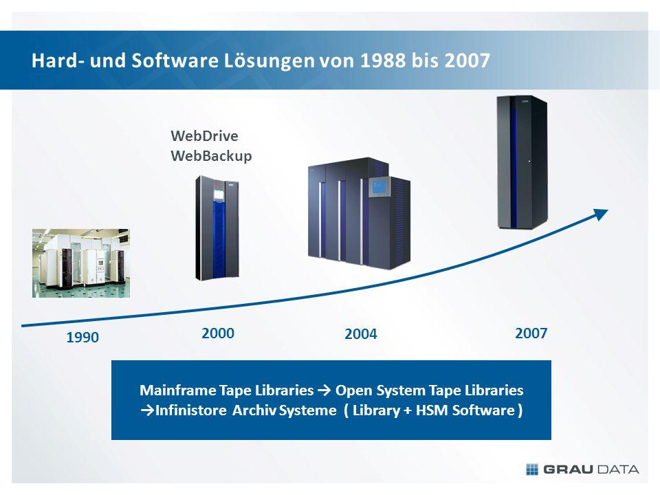 Hard- und Software Lösungen von 1988 bis 2007