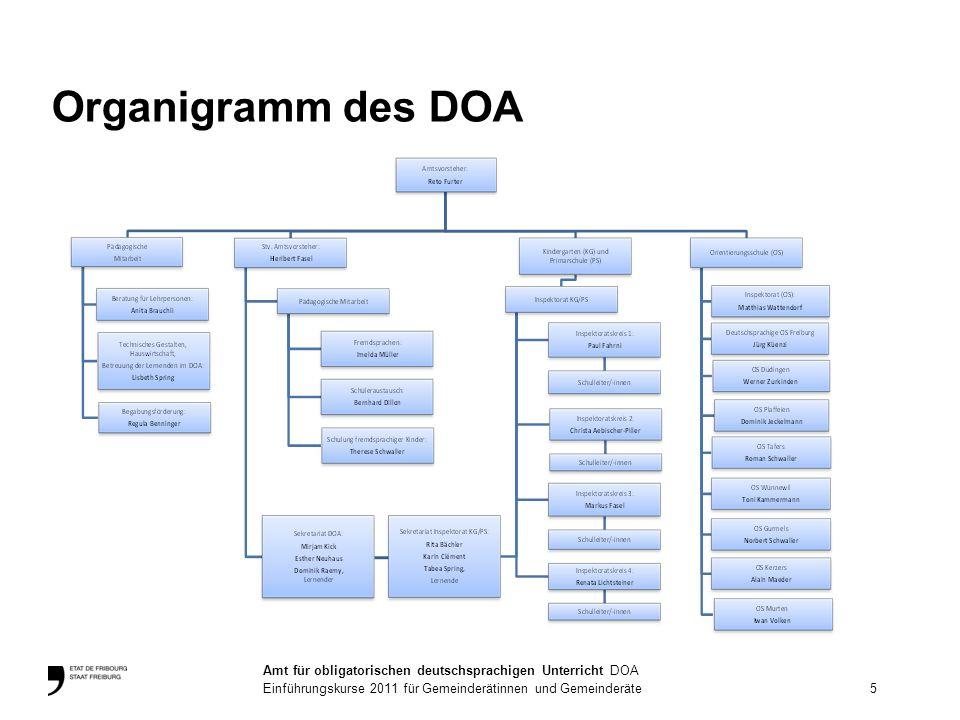 Organigramm des DOA 5. Amt für obligatorischen deutschsprachigen Unterricht DOA.