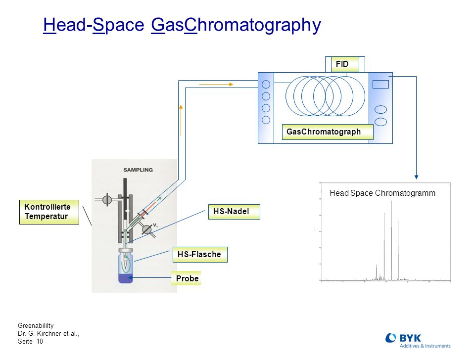 Head-Space GasChromatography