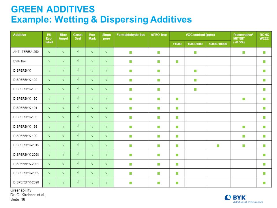 GREEN ADDITIVES Example: Wetting & Dispersing Additives