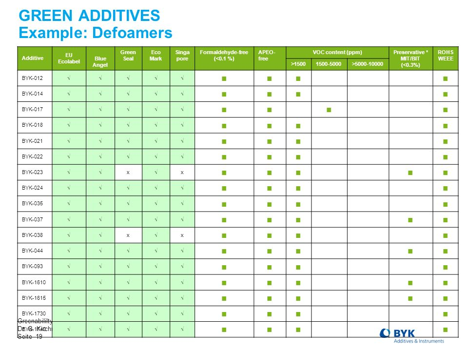 GREEN ADDITIVES Example: Defoamers