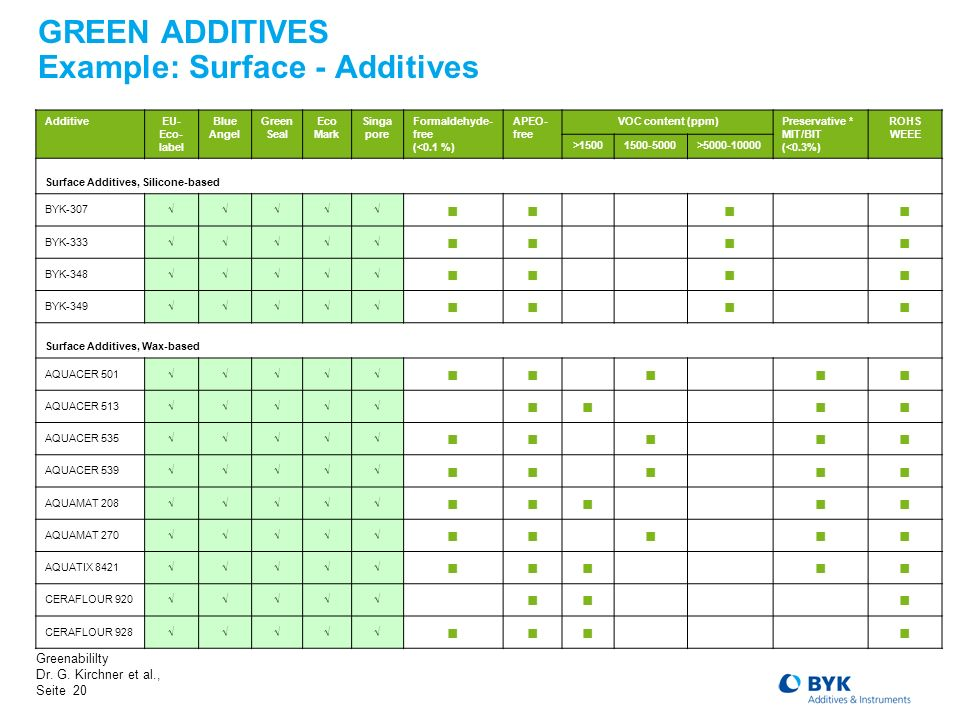 GREEN ADDITIVES Example: Surface - Additives