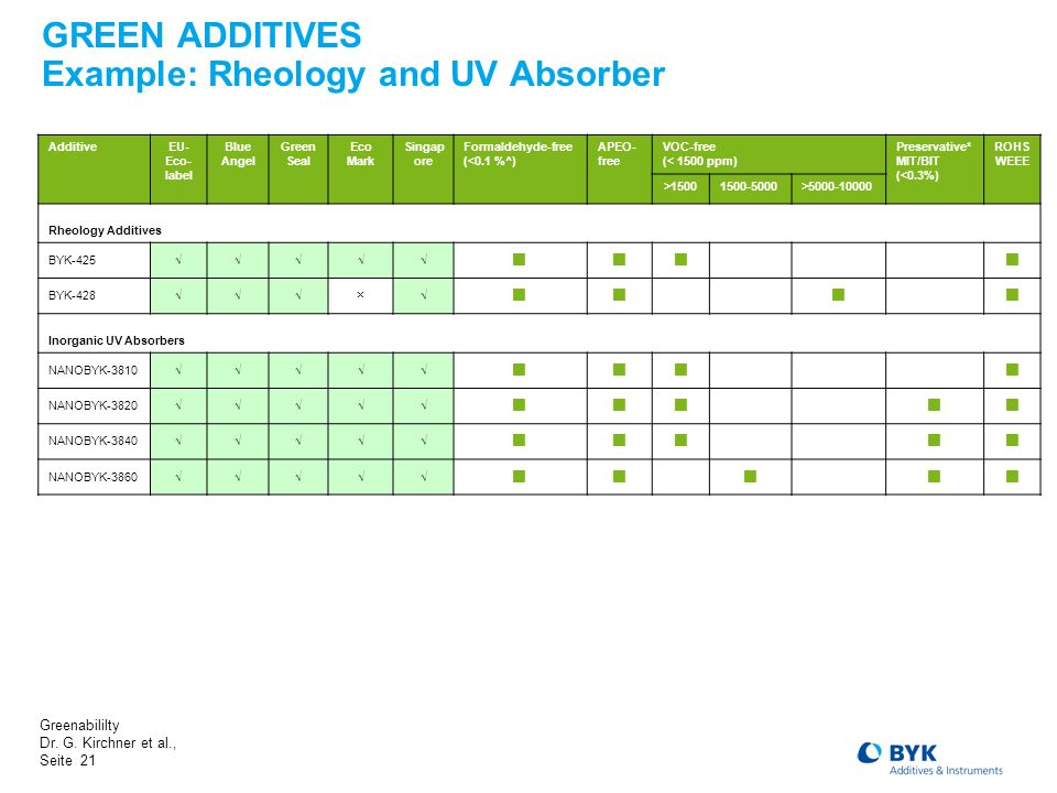 GREEN ADDITIVES Example: Rheology and UV Absorber