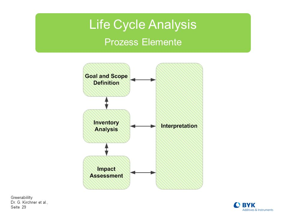 Life Cycle Analysis Prozess Elemente